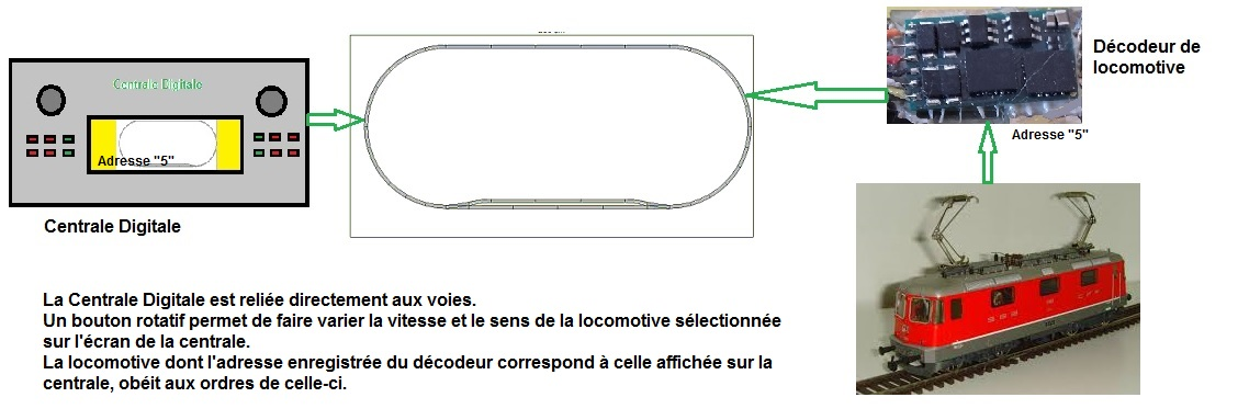 Composantdigital 3