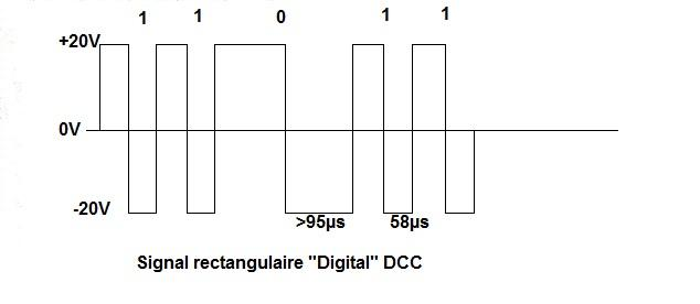 Dcc signal 3