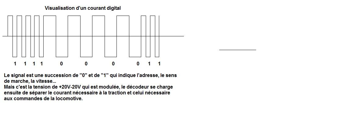 Signaldcc 2